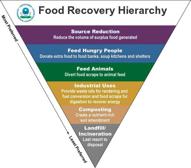 Food Recovery Hierarchy Order of Preference: Source Reduction, Feed Hungry People, Feed Animals, Industrial Users, Composting, Landfill/Incineration